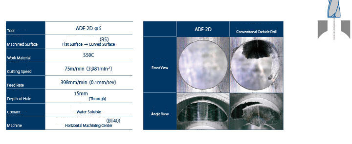 ADF Data